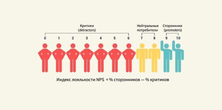 Для того, чтобы рассчитать индекс NPS, необходимо от числа сторонников отнять количество критиков. Полученная цифра и есть индекс NPS.